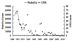 Rubella - United States, 1966-2011 as described in the secular trends section